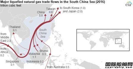近40%!中国南海已成为全球LNG贸易主要航线
