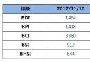 BDI指数上周五下跌17点至1464点
