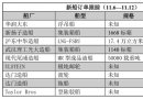 新船订单跟踪(11.6―11.12)