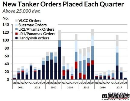 市场萧条,油船新船订单量增速放缓