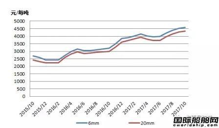 船板价格强劲扬升挤压船企盈利空间