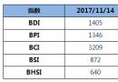 BDI指数四连跌至1405点