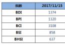 BDI指数大跌,跌破1400点