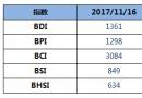 BDI指数六连跌至1361点