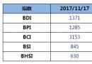 BDI指数周五上升10点至1371点
