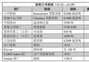 新船订单跟踪(11.13―11.19)