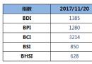 BDI指数周一上升14点涨至1385点