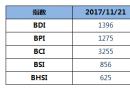 BDI指数三连涨逼近1400点