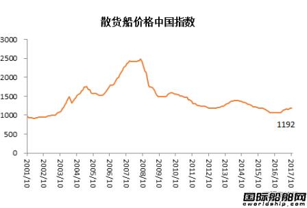 """10月造船业预警指数稳定于""""正常""""区间"""