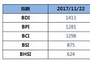 BDI指数四连涨重回1400点
