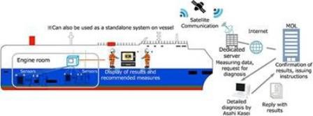 商船三井与AEC合作智能船舶项目