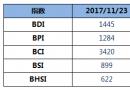 BDI指数周四大涨32点至1445点