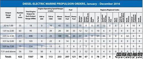 全球船机市场权威调查报告出炉