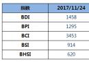 BDI指数六连涨至1458点