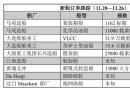 新船订单跟踪(11.20―11.26)