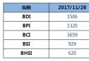 BDI指数八连涨重回1500点