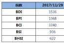 BDI指数九连涨至1536点