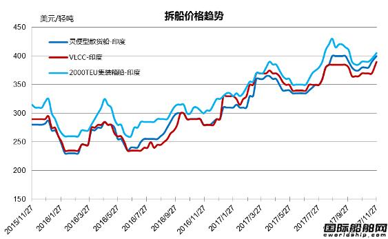 废钢船市场统计(11.18-11.24)