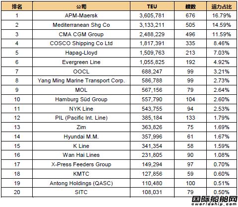 最新20大班轮公司排名出炉(2017.12.1)