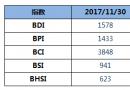 BDI指数十连涨,逼近1600点