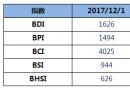 BDI指数11连涨,创近四年新高