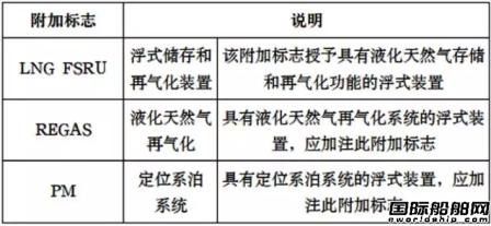 中国船级社液化天然气FSRU规范编制思路