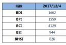 BDI指数12连涨至1662点