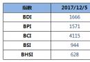 BDI指数周一上升4点至1666点