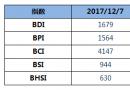 BDI指数15连涨至1679点