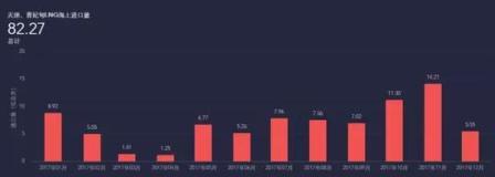 亿海蓝航运大数据:中国LNG进口量再创新高