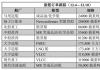 新船订单跟踪(12.4―12.10)