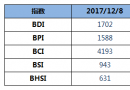 BDI指数16连涨破1700点续创新高