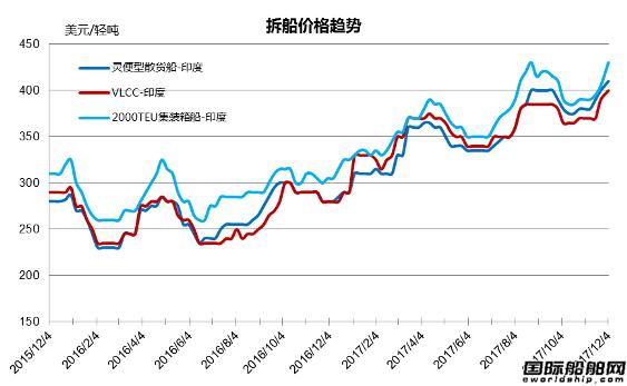 废钢船市场统计(11.25-12.1)