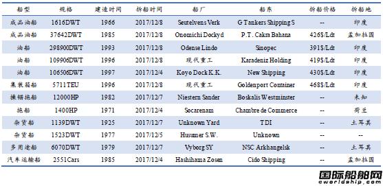 废钢船市场统计(12.2-12.8)