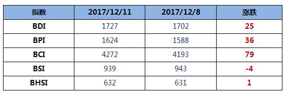 BDI指数周一上升25点涨至1727点