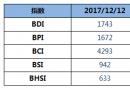 BDI指数18连涨至1743点