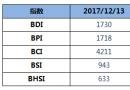 BDI指数周三下跌13点至1730点