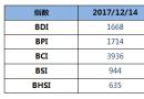 BDI指数周四大跌62点至1668点