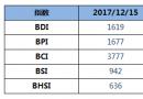 BDI指数三连跌至1619点