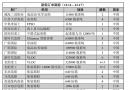 新船订单跟踪(12.11―12.17)