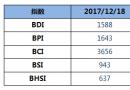 BDI指数四连跌破1600点