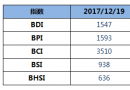 BDI指数五连跌至1547点