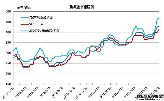废钢船市场统计(12.9-12.15)