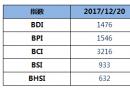 BDI指数六连跌,破1500点