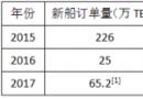 前11个月集装箱新船市场共投入47亿美元