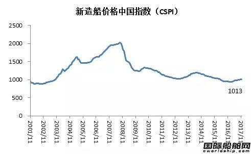 11月造船业预警指数稳中有升