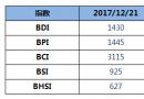 BDI指数周四大跌46点至1430点
