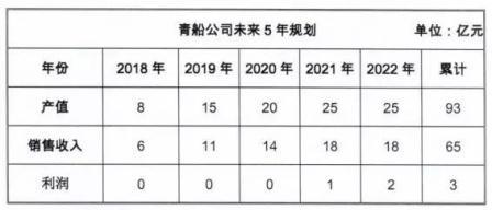 青岛造船厂重整方案确定