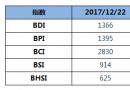BDI指数周五大跌64点跌破1400点