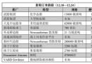 新船订单跟踪(12.18―12.24)